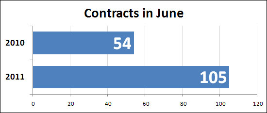 June contracts