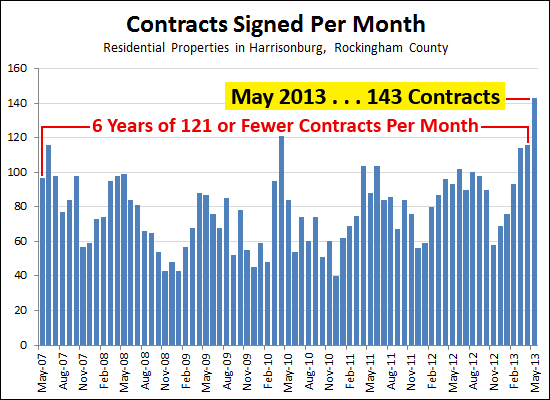 Contracts signed in May 2013