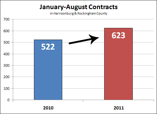 Strong year to date contracts