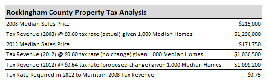 County Tax Analysis