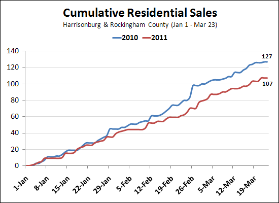 Cumulative Home Sales