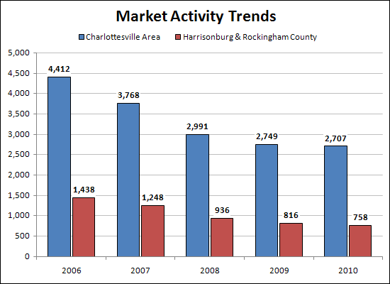 Market Activity Trends