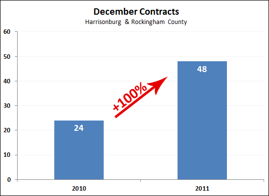December Contracts