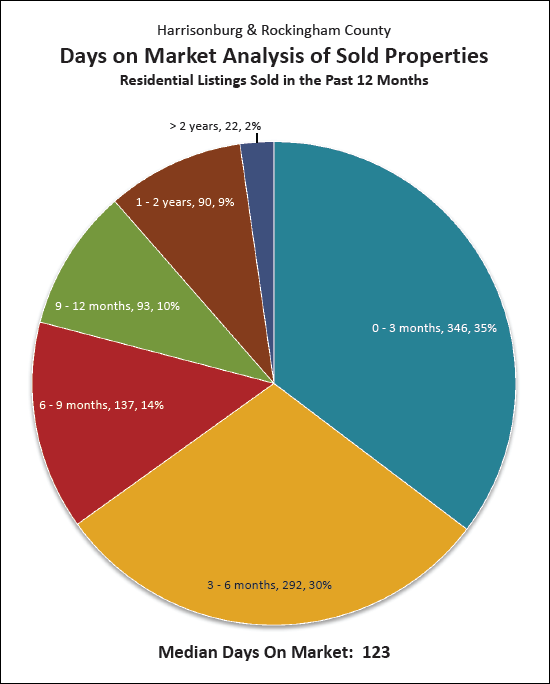 How long does it take for homes to sell in Harrisonburg?