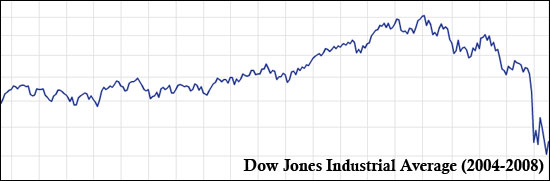 Dow Jones Industrial Average (2004-2008)