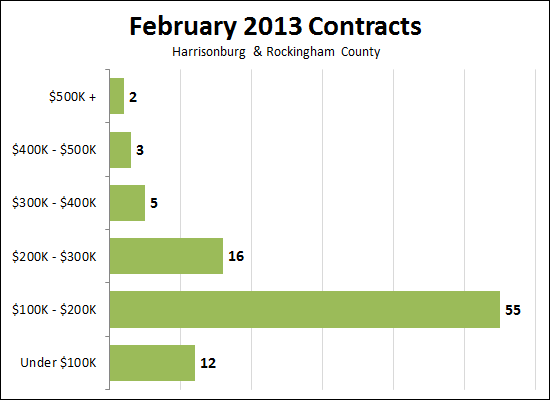 February 2013 Contracts