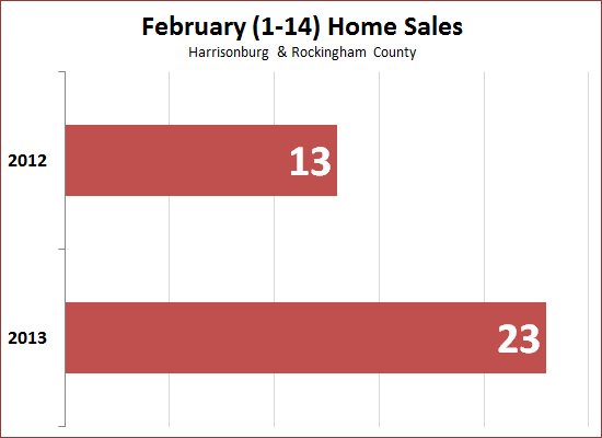 February Home Sales