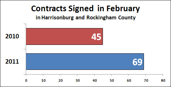February 2011 Contracts