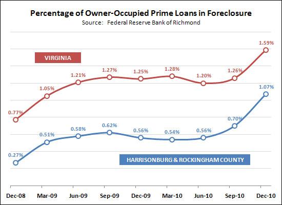 Foreclosure | HarrisonburgHousingToday.com :: Market Updates ...