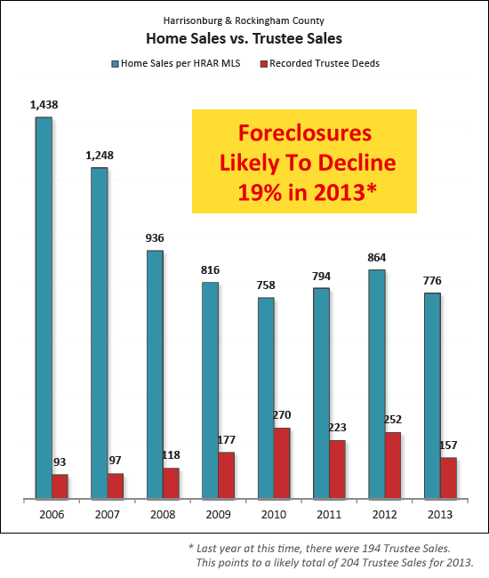Local Foreclosures