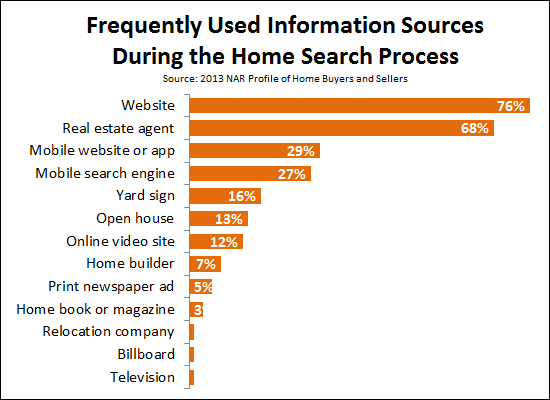 Frequently Used Information Sources