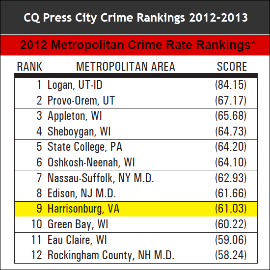 Harrisonburg, Virginia ranked 9th Safest Metro Area in the U.S.