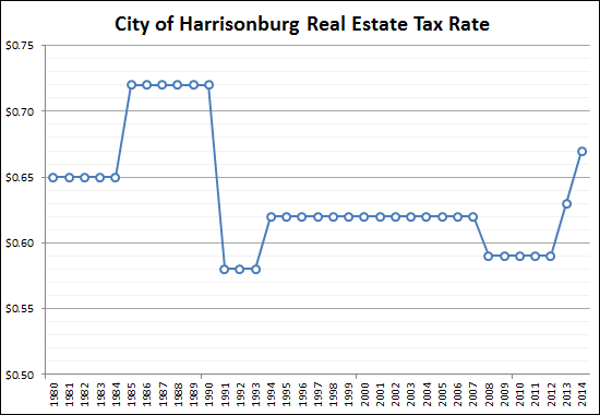 Historical Tax Rates in City of Harrisonburg