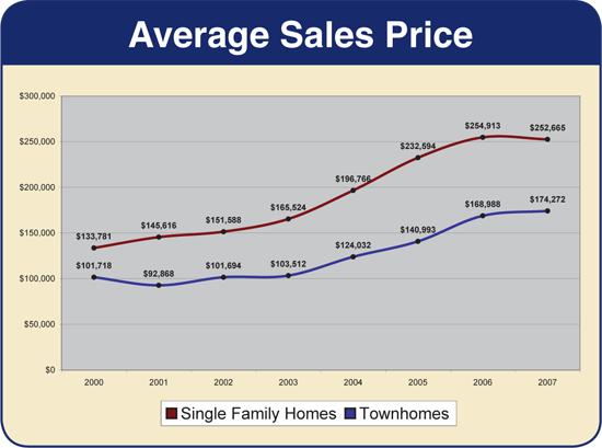 Harrisonburg & Rockingham County - Average Sales Price