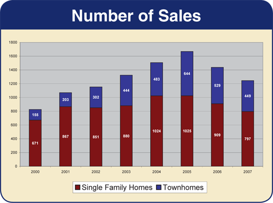Harrisonburg & Rockingham County - Number of Sales