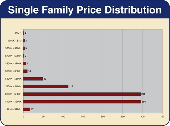 Harrisonburg & Rockingham County - Single Family Home Price Distribution