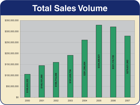 Harrisonburg & Rockingham County - Total Sales Volume