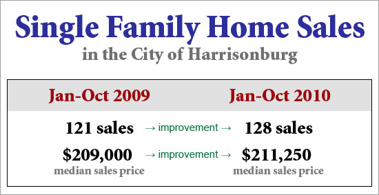 Single Family Home Sales Improve!