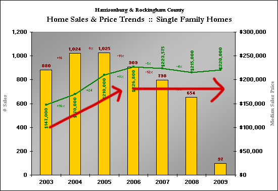 Local Home Prices