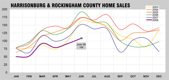Historical Home Sales Trends in Harrisonburg and Rockingham County
