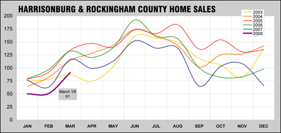 Harrisonburg and Rockingham County Home Sales Trends - April 2008