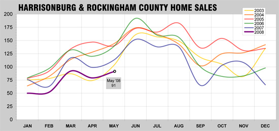 May 2008 - Home Sales in Harrisonburg & Rockingham County