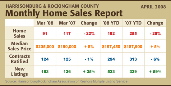 Home Sales Report - April 2008