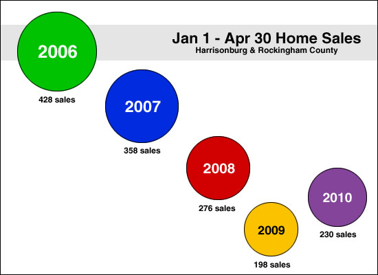 Home Sales Bounce Back