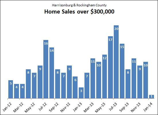Home Sales over $300K