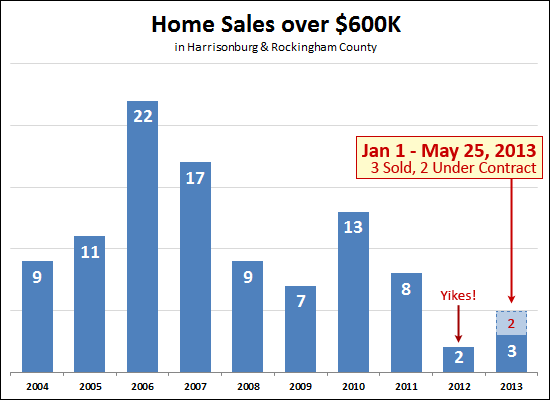 Recovery of the high end housing market?