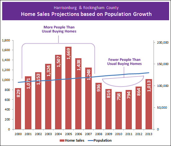 Population and Home Sales