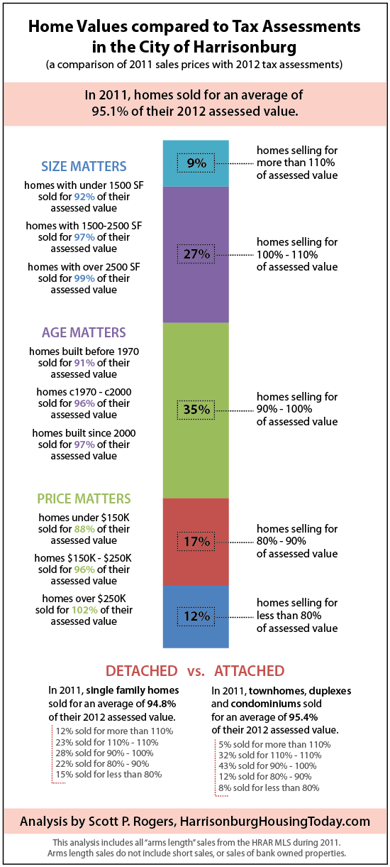 Home Values compared to Tax Assessments in the City of Harrisonburg