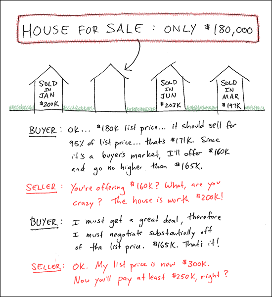 Buyers, keep a context for price in mind when making your super low offers