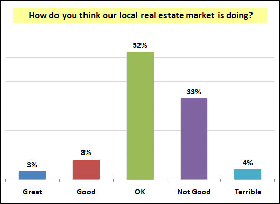How do you think our local real estate market is doing?