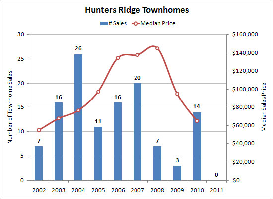 Hunters Ridge Townhomes
