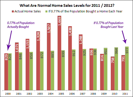 If 0.77% of the population bought a home each year