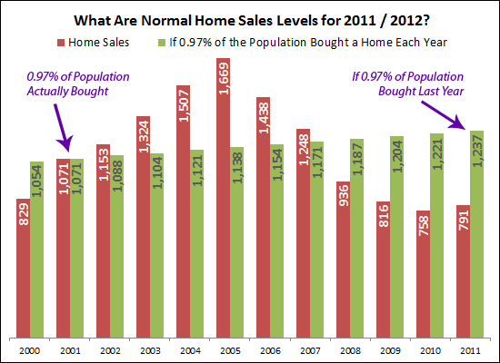If 0.97% of the population bought a home each year
