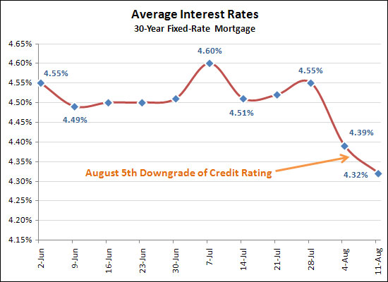 Interest Rates Continue To Fall