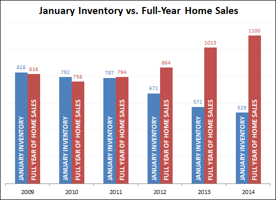 Inventory vs. Home Sales