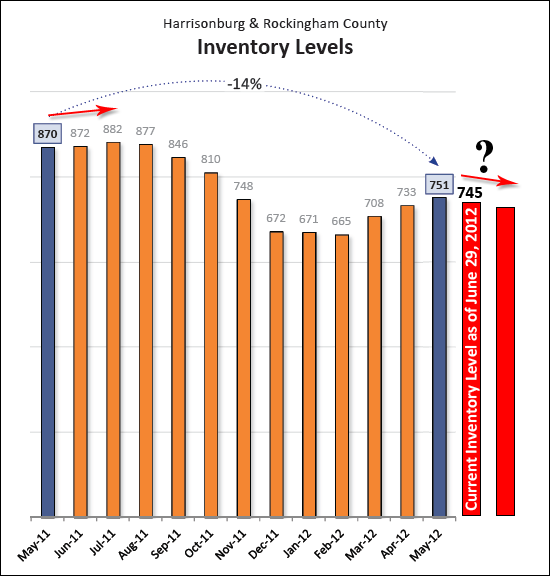 Inventory Down