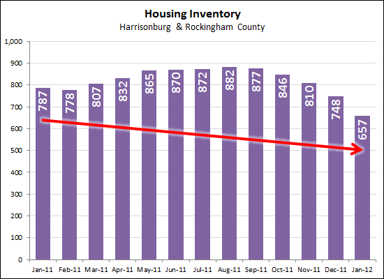 Falling Inventory Levels