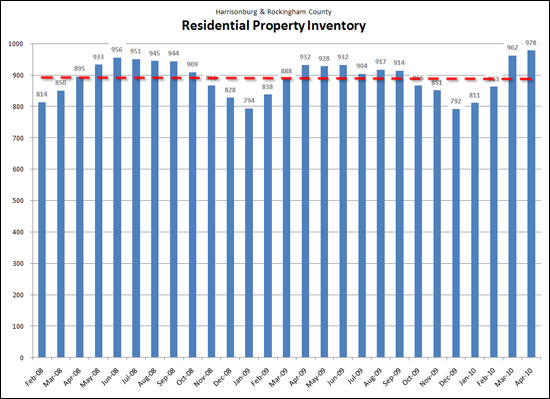 Inventory over time