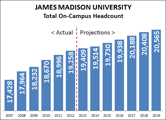 JMU On Campus Headcount
