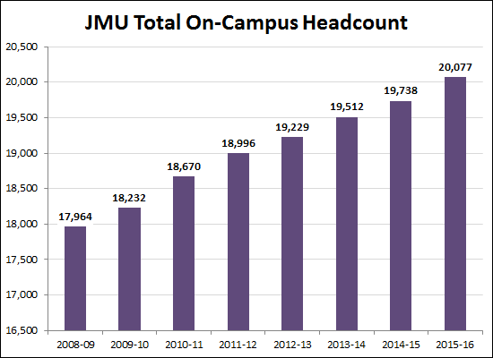 Total On-campus Headcount
