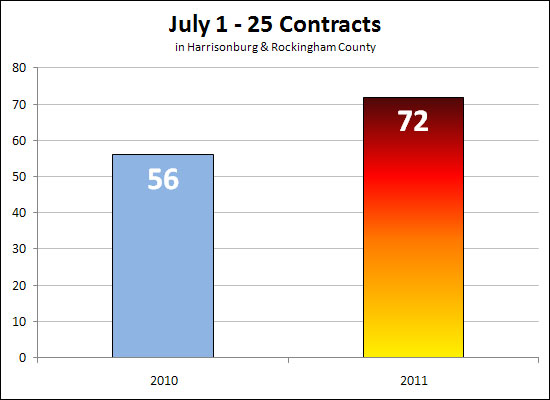 Contracts On The Rise!