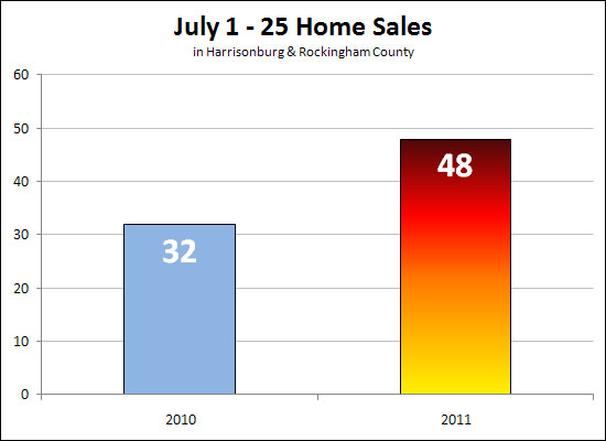 Home Sales On The Rise!