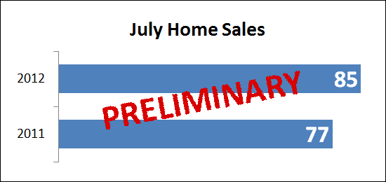 July 2012 Home Sales