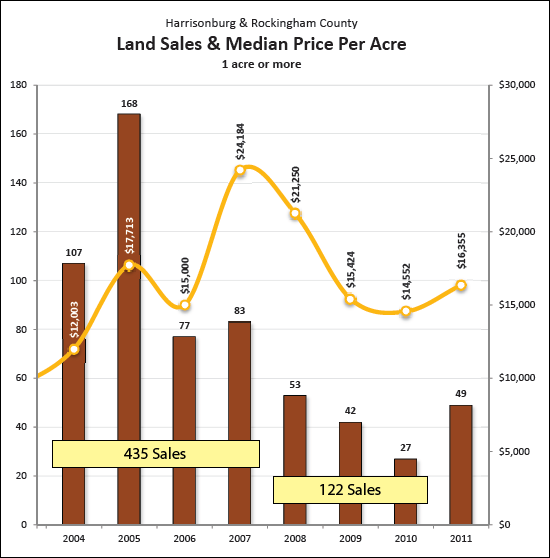 Land Sales Trends