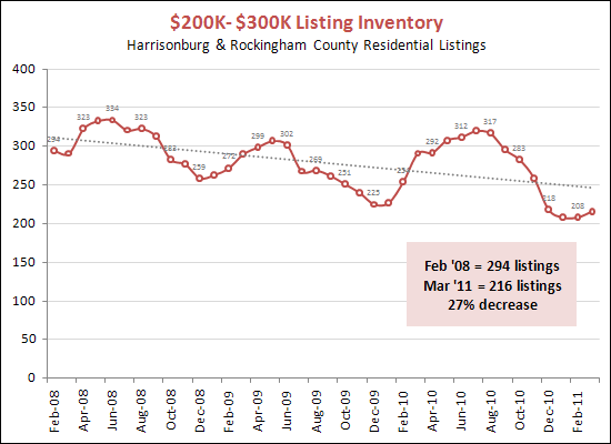 Inventory between $200K and $300K