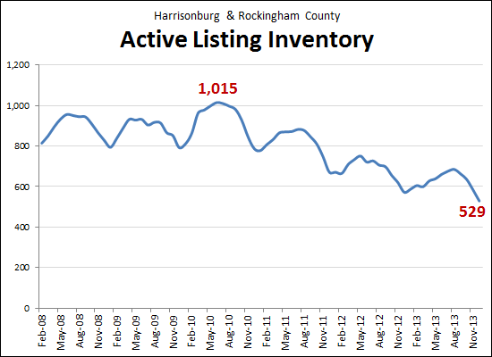 Listing Inventory